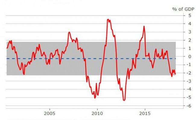 Италию ждет кризис экономики в ближайшее время