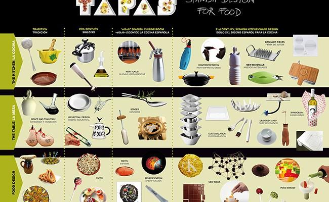 Испания: выставка кулинарного дизайна